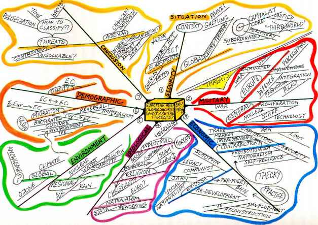 Mind Map For Organisational Behaviour