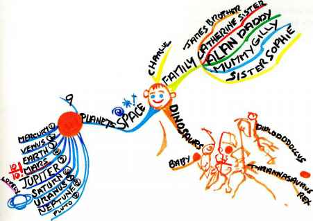 Mind Maps Special Education