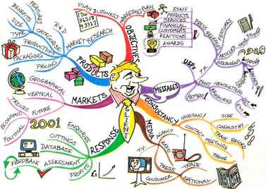Mindmap Nigel Temple