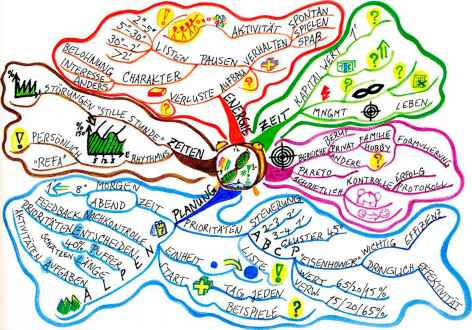 Mind Map Time Management