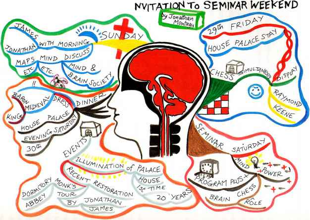 Mind Map Seminar Programing