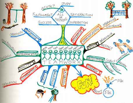 Examples Mind Maps For Children