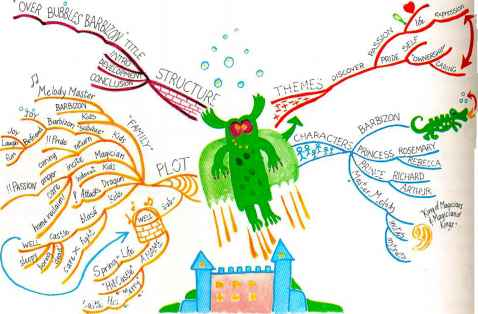 Mind Map Fairy Tale