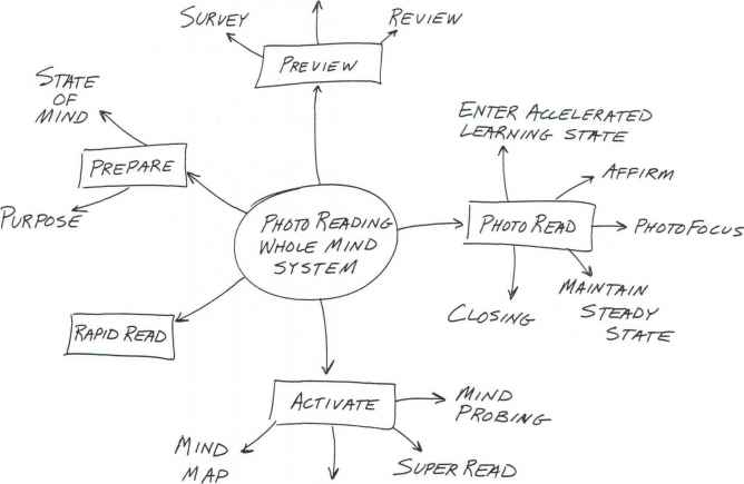 Photoreading Mindmap