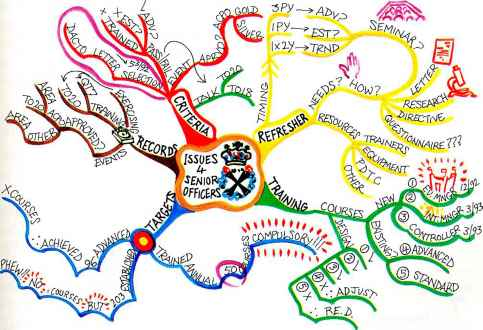 Mind Maps Subject Chemical