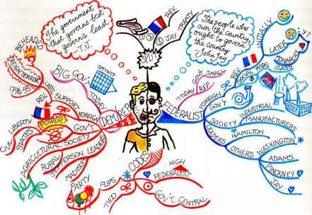 Mind Map Brain