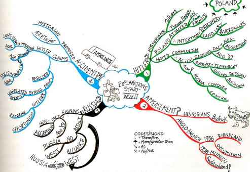James Lee Mind Map